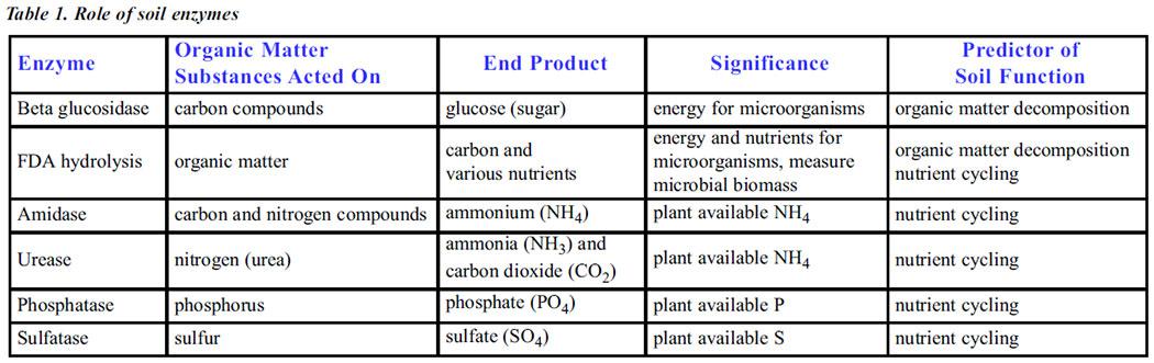 Biological Properties | South Dakota Soil Health Coalition