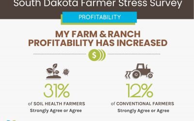 Survey Results: South Dakota soil health farmers and ranchers more optimistic, less stressed than conventional farmers